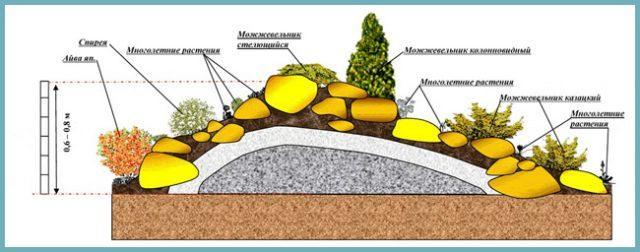 Альпийская горка: пошаговое описание как сделать альпинарий своими руками