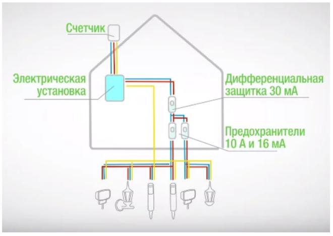 Лёгкая установка уличных светильников для дачи и дома